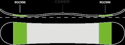 tabla camber